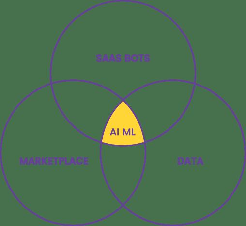 Buesiness Model